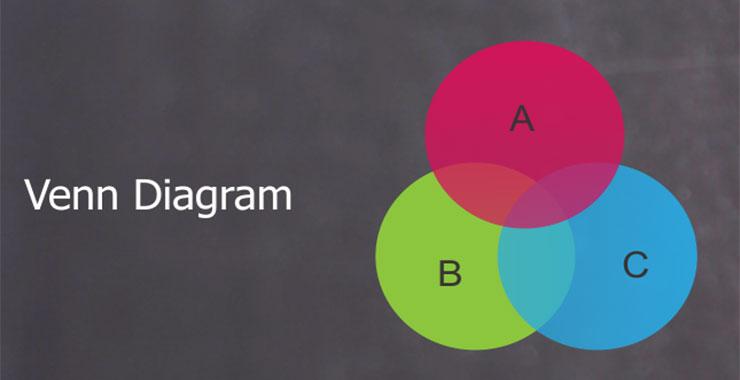 Venn Diagram Concept And Solved Questions Hitbullseye